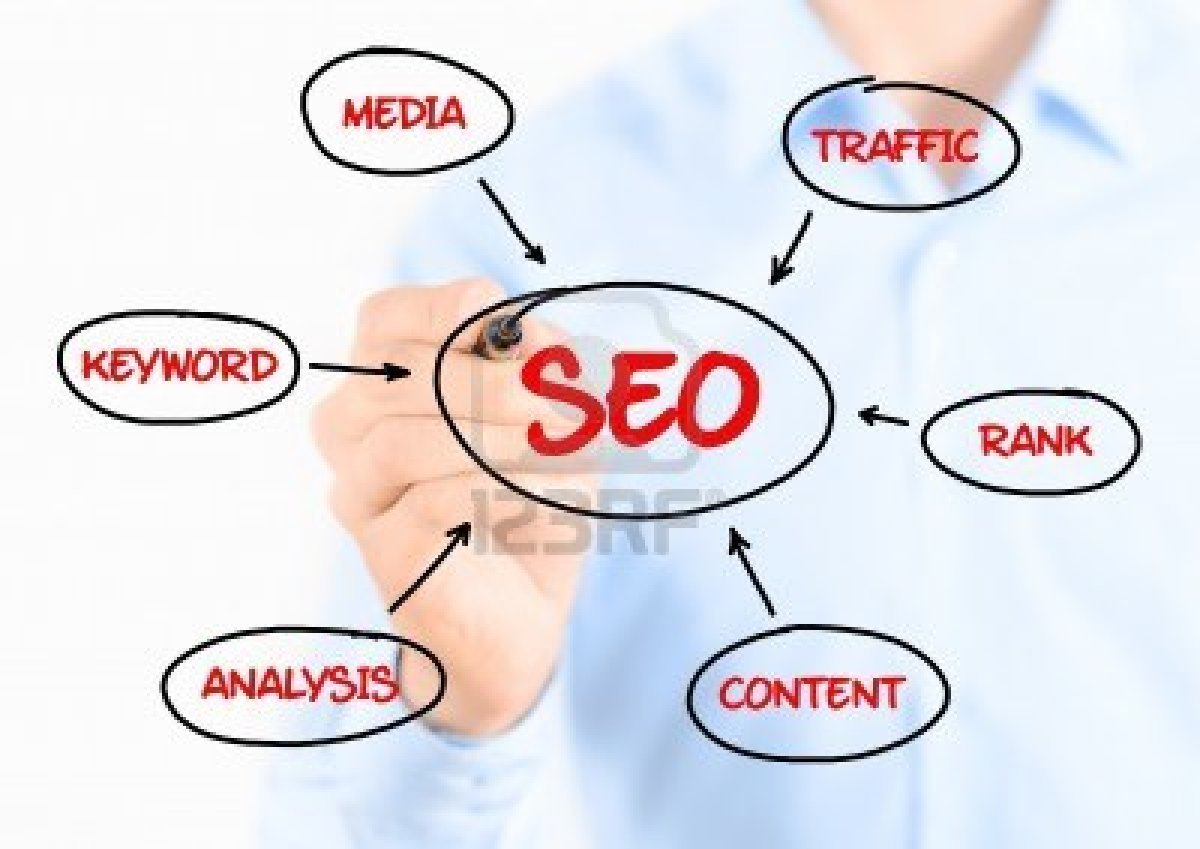 SEO Service Providing Company in Hyderabad