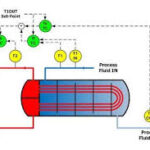 Heat Exchanger Temperature Control