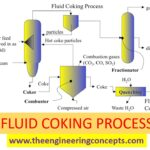 FLUID COKING