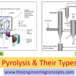 Pyrolysis & Their Types