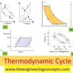 Thermodynamic Cycle