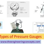 Types of Pressure Gauges