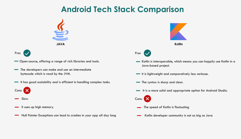 Android Mobile App Technology Stack Comparison