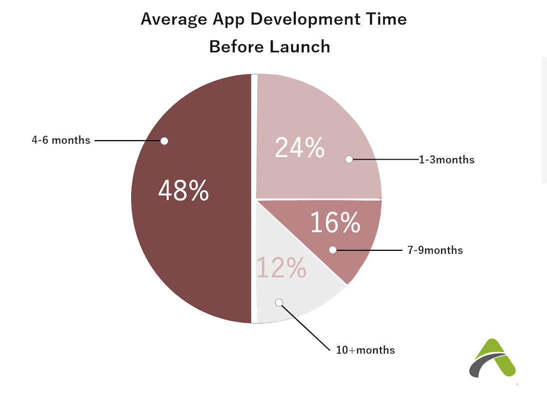 Average Time to make a mobile app