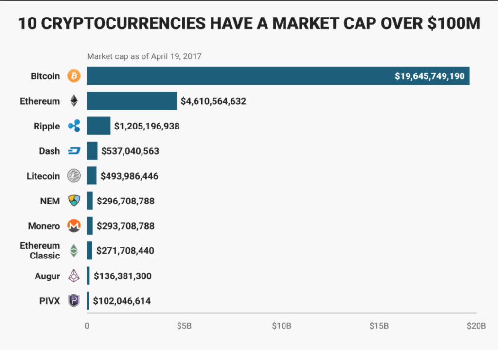 Bitcoin and Ethereum market cap