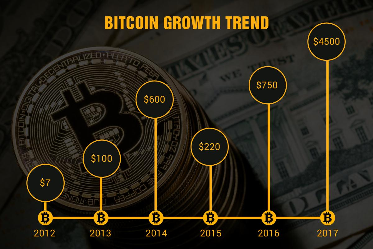 bitcoin_growthtrend