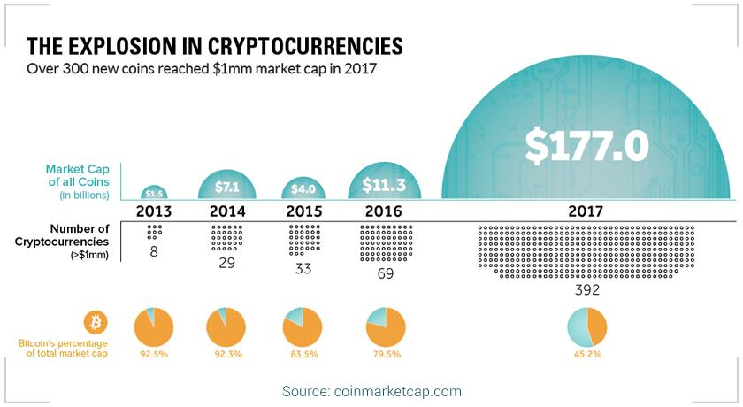 Explosion in crypto currencies