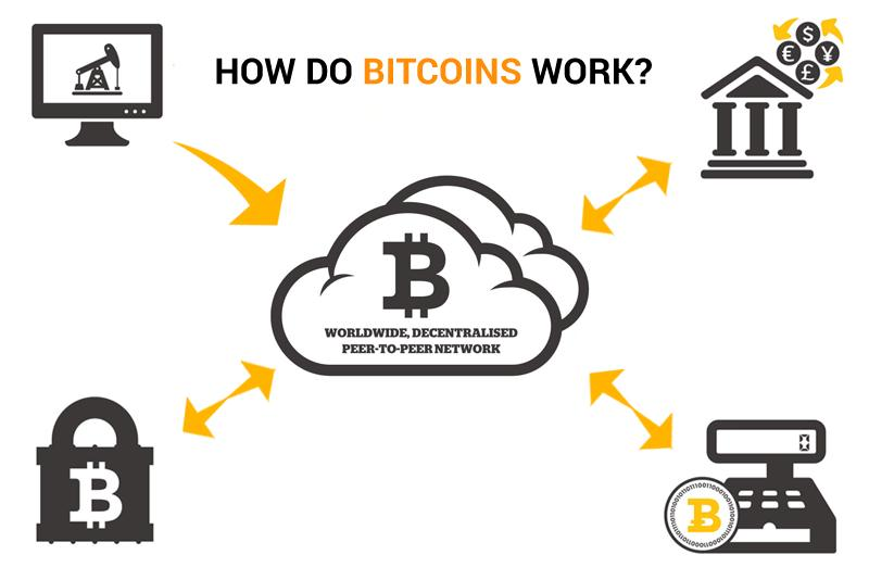 how bitcoin work