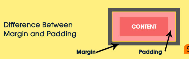 What is the difference between margin and padding in CSS?