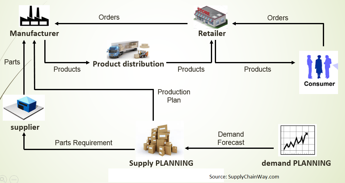 Effective Supply Chain Model for an Industry