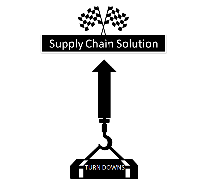 Turndowns On Solving Supply Chain Issues