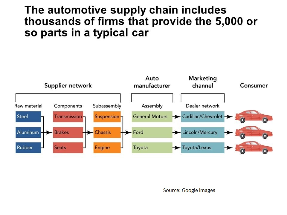'Automotive Supply Chain' – Our Bread and Butter!!!