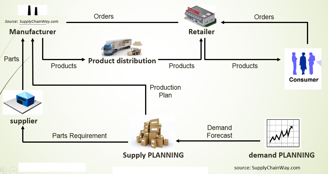 E-commerce Supply Chain Model for Retail Industry