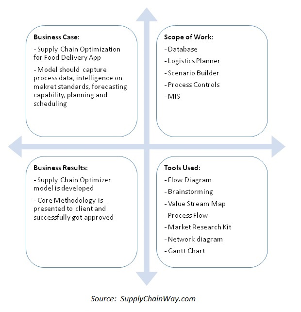 Project summary for supply chain optimization for food delivery