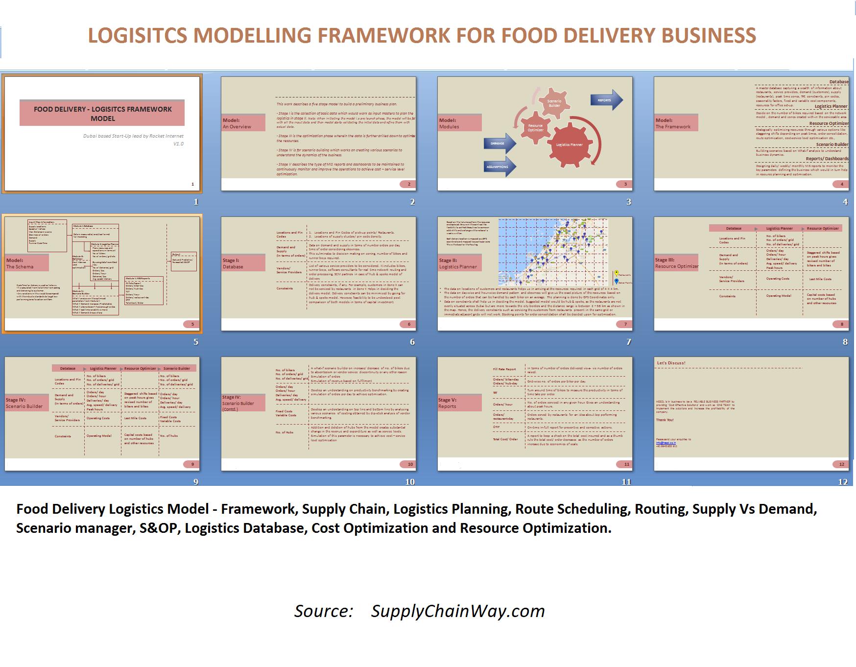 Logistics Framework Model for food delivery app