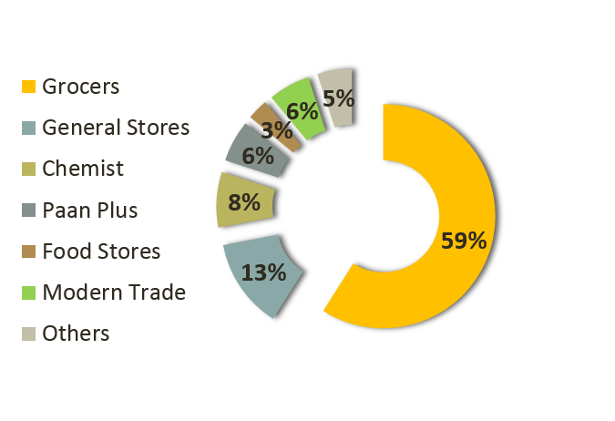 Percentage Split of Stores in FMCG sector
