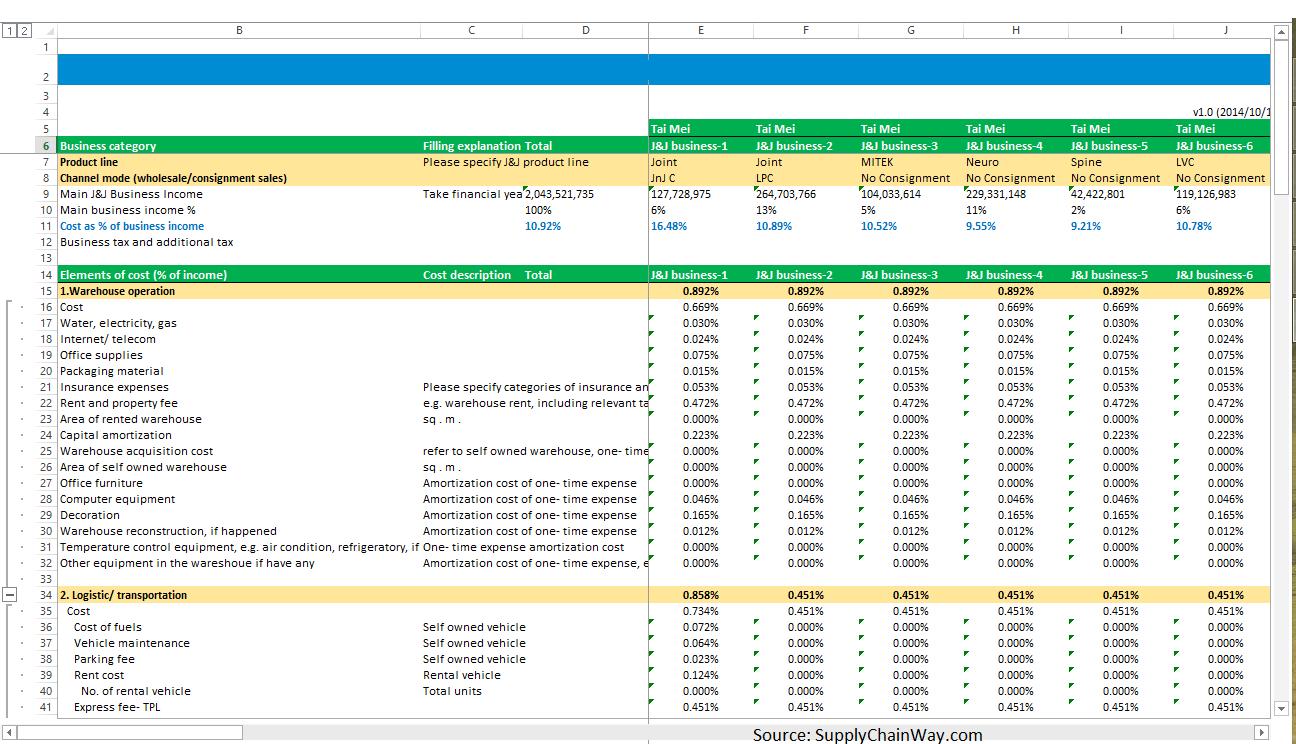 Snapshot from Supply Chain Simulation