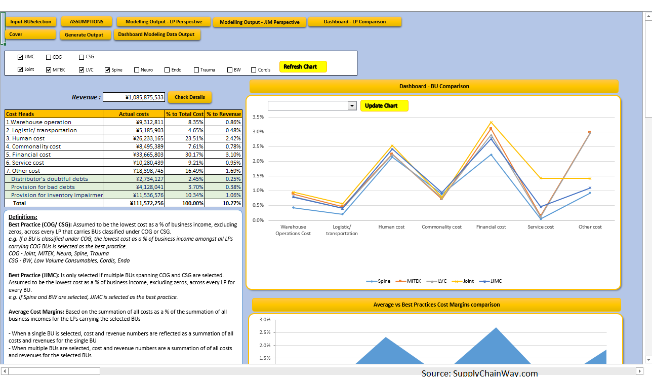 Automated Generated Graphs in Supply Chain Simulation