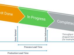 Throughput-Time-example