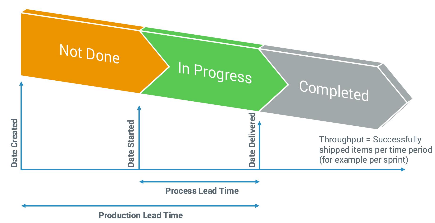 Throughput time Reduction for White Goods Transit Hub