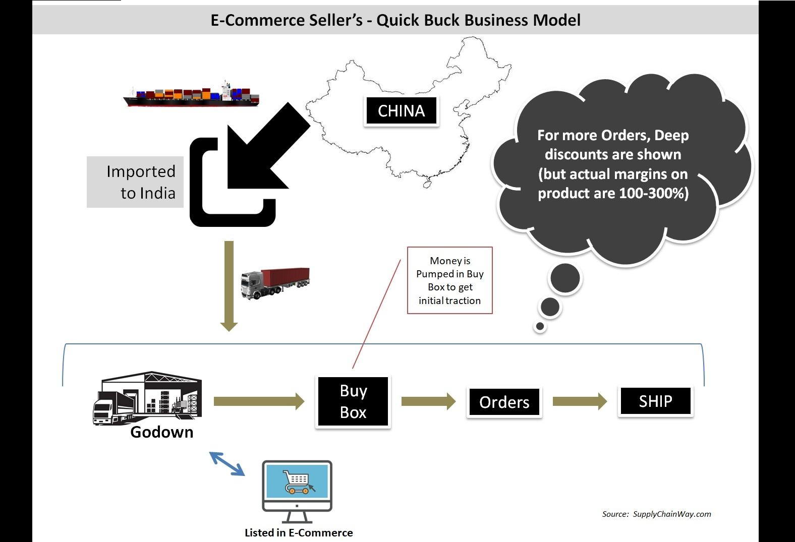 E-commerce Business Model for Online Retailer