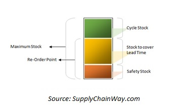 Order Replenishment Model for Ecommerce Retailer
