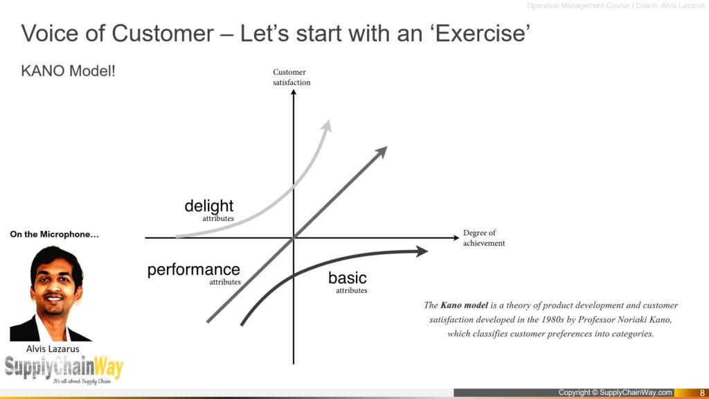 voice of customer KANO Model Supply chain way