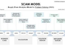 supply-chain-analytics scam-model-by-alvis-lazarus