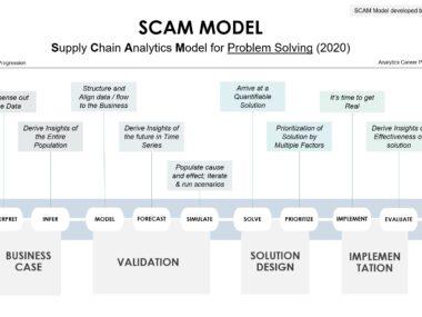 supply-chain-analytics scam-model-by-alvis-lazarus