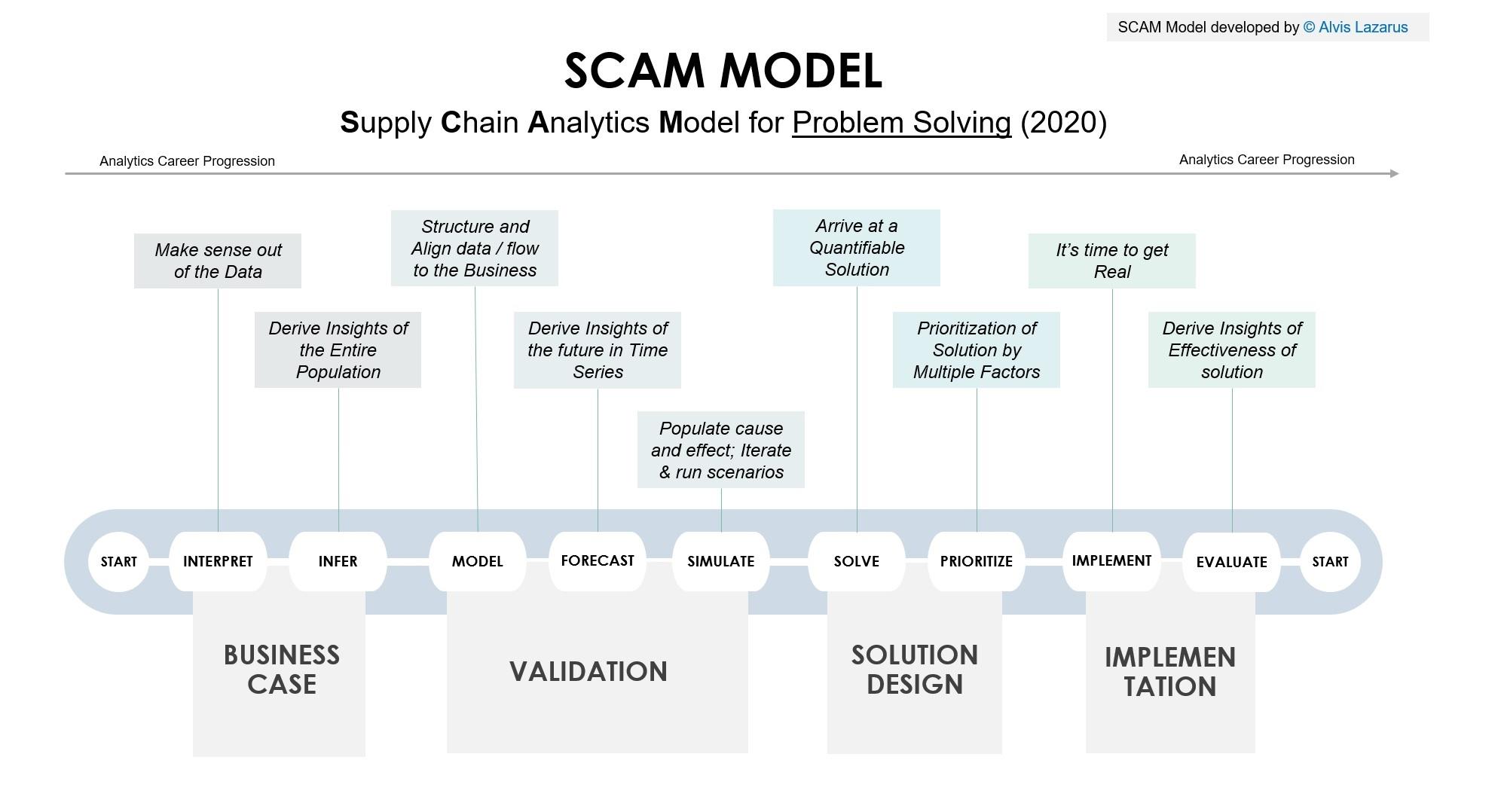 Supply Chain Analytics – SCAM Model by Alvis Lazarus