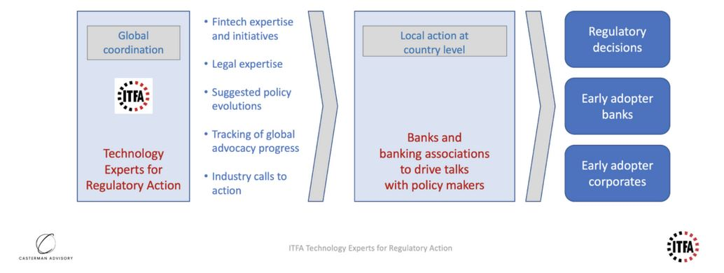 New Fintech Task Force: Technology Experts For Regulatory Action (TERA)