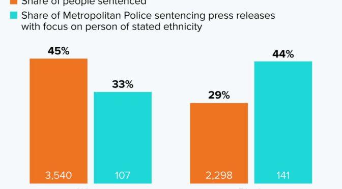 Met Police media team disproportionately highlights 'Black crime'