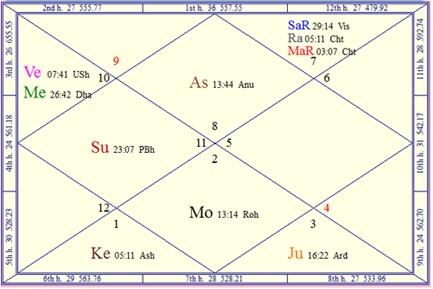 Horoscope chart of flight 370 from Malaysia