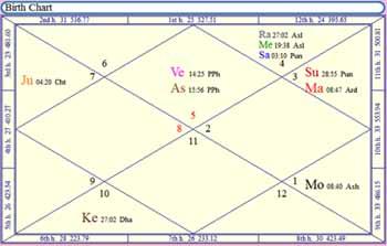 lakshmi yoga horoscope