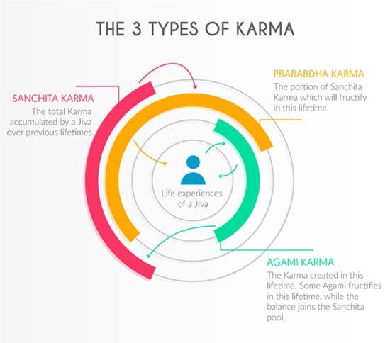 Types Of Karma