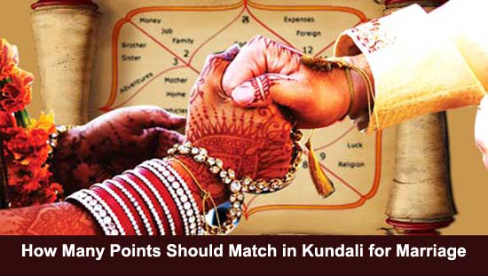 Match Kundali for marriage