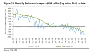 Influence Data vs. Watch Exports Graph 2