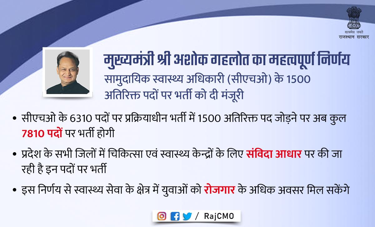 सीएचओ के 1500 अतिरिक्त पदों पर भर्ती को मुख्यमंत्री की मंजूरी