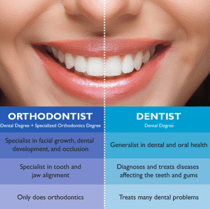 What is the difference between a dentist and an orthodontist?