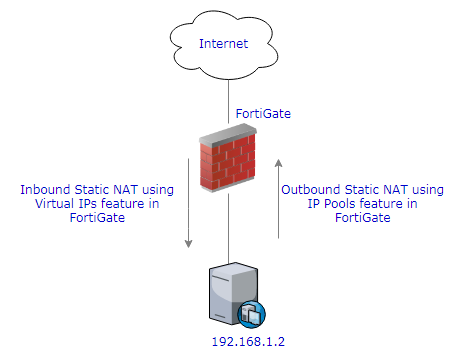 One to One Static NAT Configuration in FortiGate
