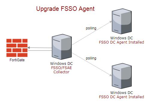 How to upgrade FSSO Agent