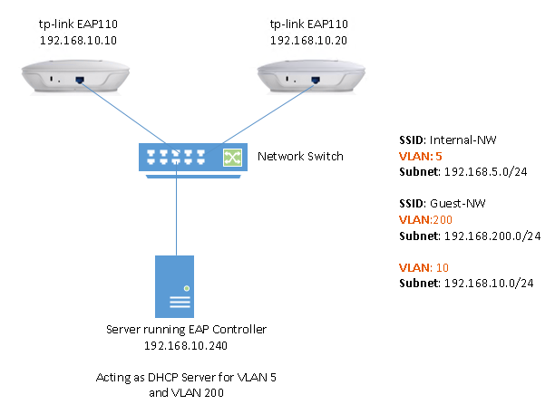 How to configure multi-SSID of different VLAN on tp-link access point?