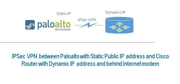 Configure Site to Site IPSec VPN Tunnel between Cisco Router and Paloalto Firewall