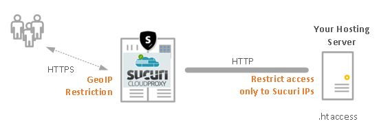 How to securely deploy Sucuri Firewall