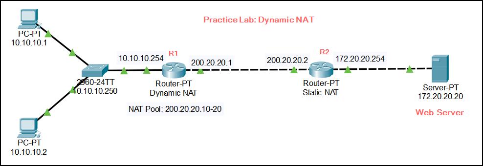 CCNA Practice LAB – Dynamic NAT