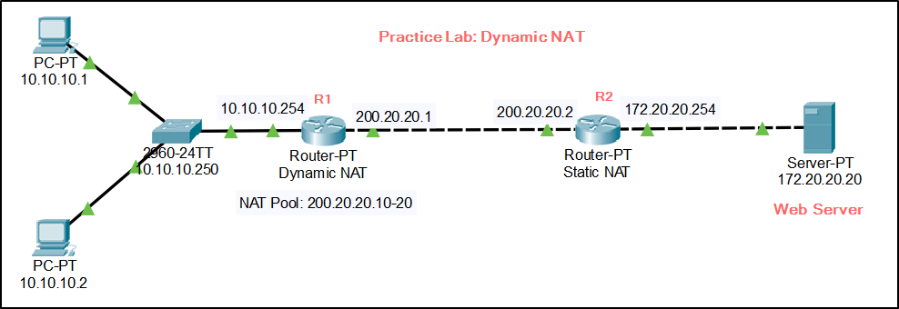 CCNA Practice LAB - Dynamic NAT