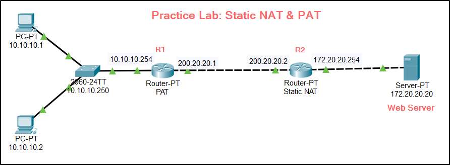 CCNA Practice LAB – NAT