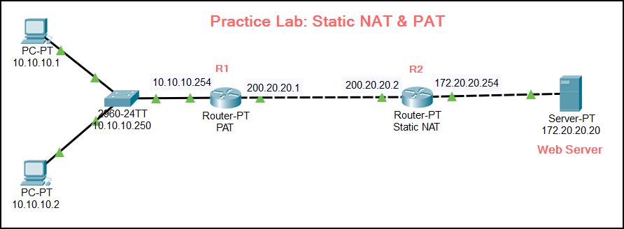 CCNA Practice LAB - NAT