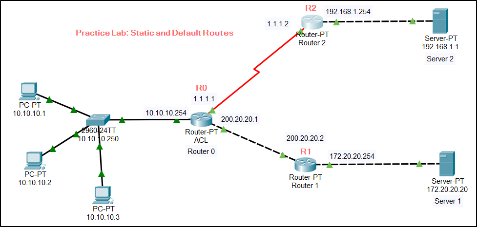 CCNA Practice LAB – Default Route and Static Routing