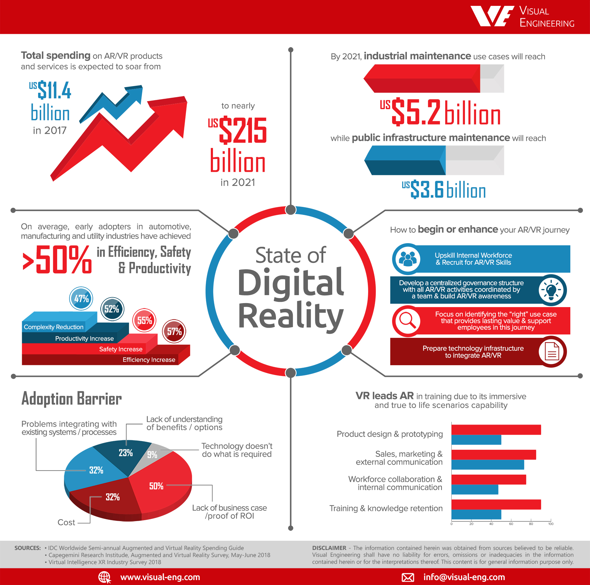 VE Infographic Digital Reality